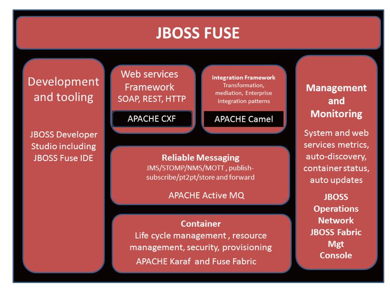 Architektura JBoss FUSE